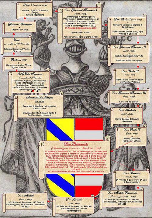 Albero genealogioco dei  Famiglia Di Sangro