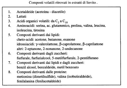 composti