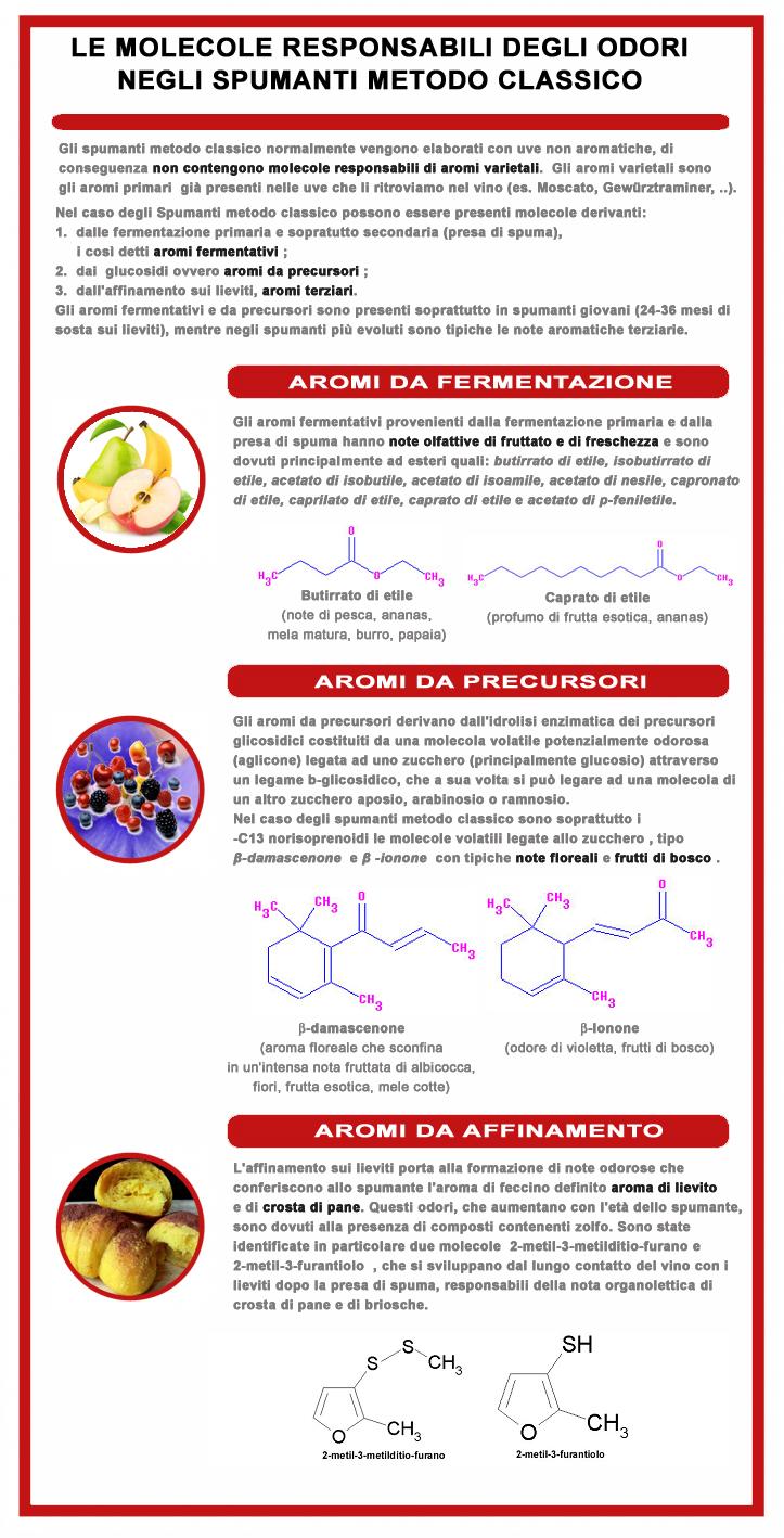 odorimetodoclassico